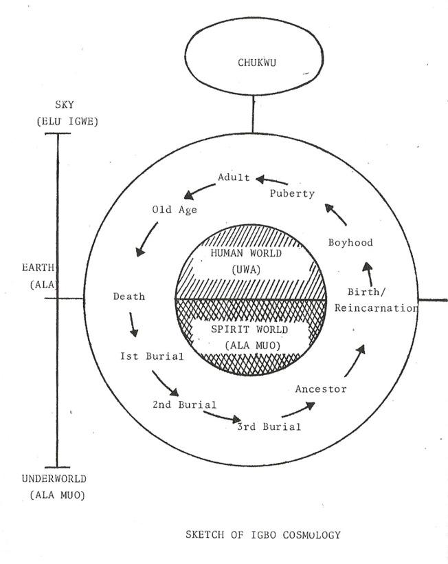 Igbo Cosmology